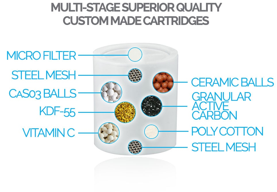 Slim Line Shower Filter Multi Stage Cartridge BruserFilter.dk